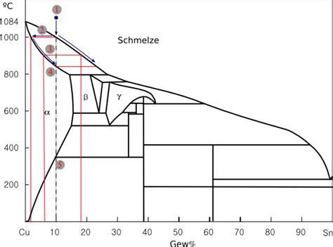 wann schmilzt zinn bronze zinnbronze schmiedebronze einige grundlegende