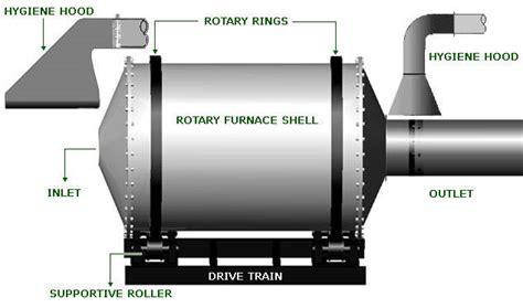Single Level Home Designs Aluminium Melting Rotary Furnace Kamdhenu Billet