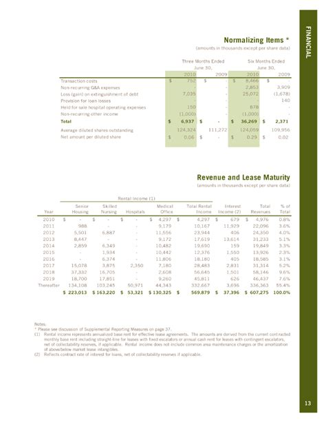 section 988 income where to report welltower inc form 8 k ex 99 2 august 4 2010
