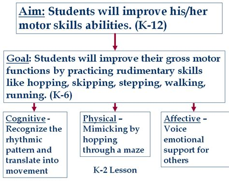 lesson plan template goals and objectives image gallery lesson aims and objectives