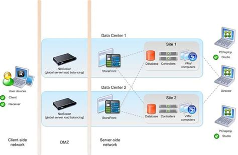flexpod datacenter with citrix xendesktop xenapp 7 7 and