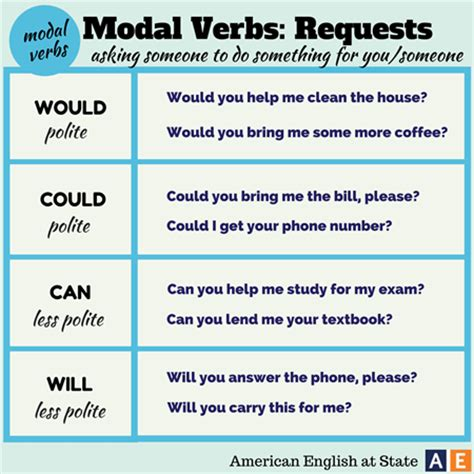 modal verbs requests (would, could, can)