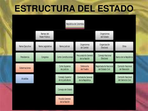 estructura del estado colombiano alcald a de medell n estructura del estado colombiano
