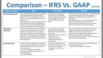 prepare balance sheets and profit amp loss a c in ifrs format
