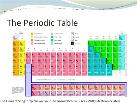 Nitrogen Family Periodic Table by Periodic Table
