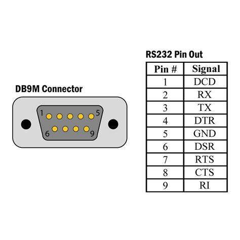 pin porta seriale sealink 232 db9 sealevel