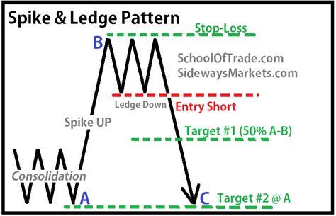 pattern day trader definition sidewaysmarkets schooloftrade com day trading the spike