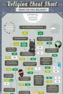 Religion cheat and more cheat sheets religion infographic world blog