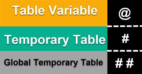 how to create temp table in sql sql server how to create a global temporary table sql
