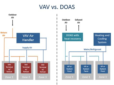 hvac system schematic hvac system overview elsavadorla