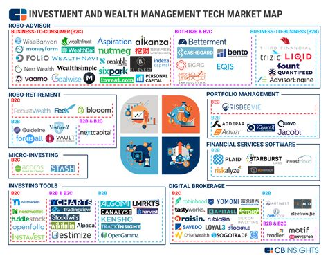 Colorado Technical Mba Technology Management by Wealth Tech Market Map 90 Companies Transforming