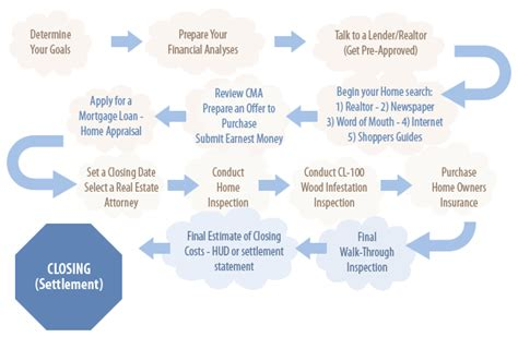 house buying procedure real estate in charleston sc buyers process flow chart