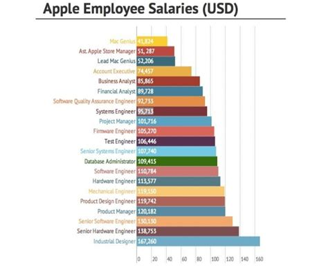 google design engineer salary which apple jobs pay the best
