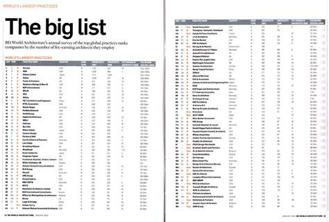 Big List 2008 world architecture 100 dar
