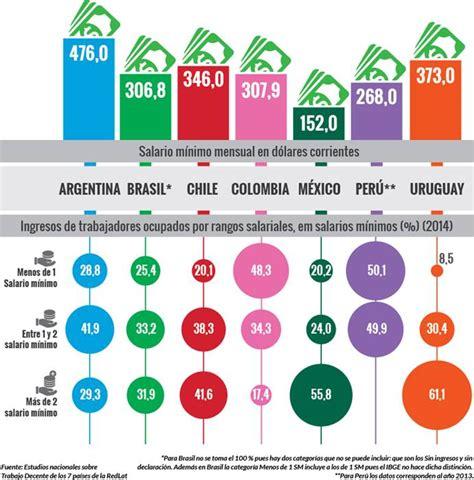 incremento subsidio transporte en colombia valor auxilio de transporte en colombia 2014 autos post