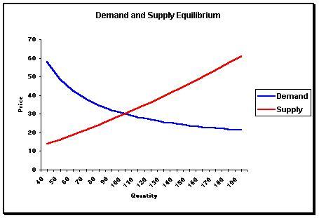 Harga En Pointe demand and supply