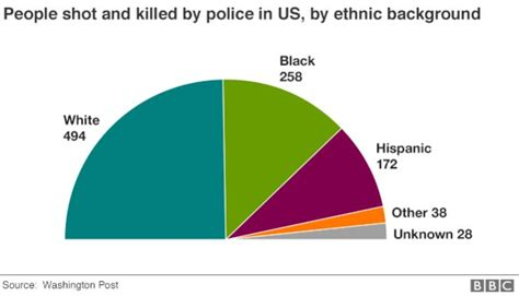 How Many Officers Are There In The United States by Of Killed In The Us A Year And How Many