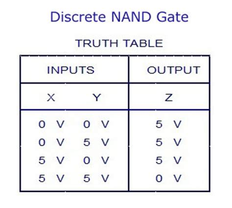 Nand Table by Digital Electronics Logic Gates Basics Tutorial Circuit