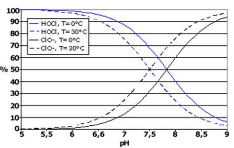diagramme e ph du chlore g 233 n 233 ralit 233 s sur la chloration