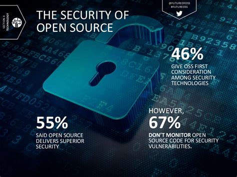 the security of open source