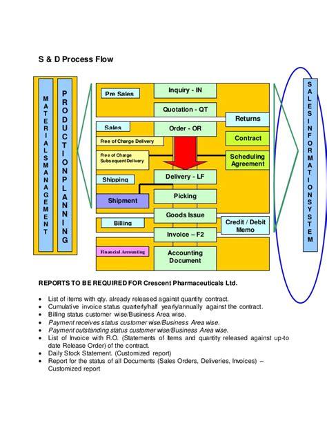 Blueprint software systems uk image collections kotaksurat business blueprint ejemplo image collections blueprint malvernweather Images
