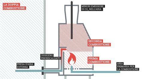 camini ad acqua termocamini vendita installazione lecce termocamini dimora