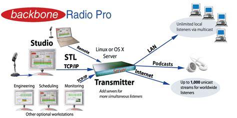 backbone network diagram backbone network diagram 28 images til s most