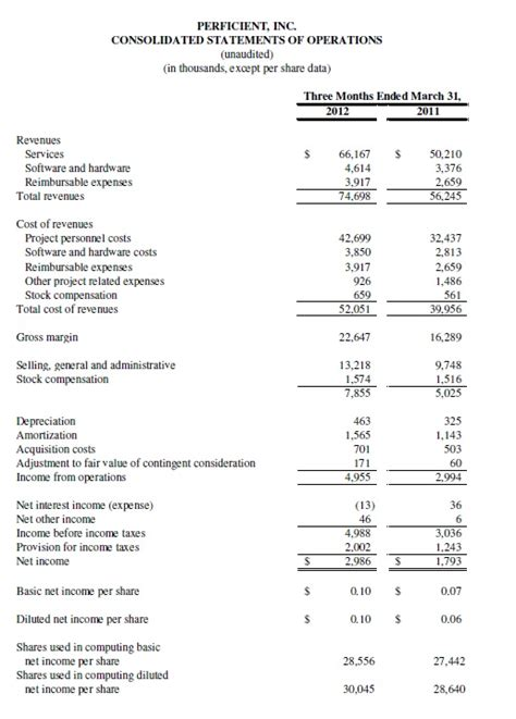 first section of income statement perficient reports first quarter 2012 results perficient