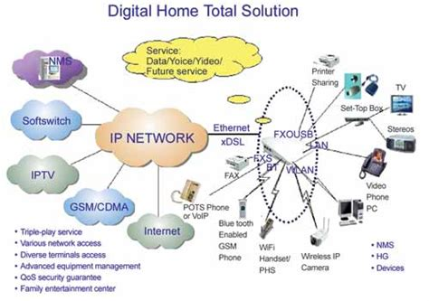 backups networks and a digital home going digital with zte digital home total solution zte