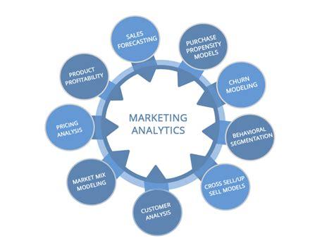 marketing analytics outsource marketing analytics services market quotient