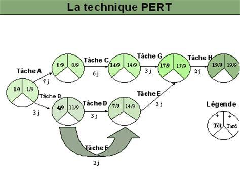 exemple de diagramme de gantt pfe cours d 233 taill 233 planning pert cours g 233 nie civil outils