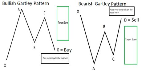 pattern finder forex learn forex the 77 year old chart pattern that traders