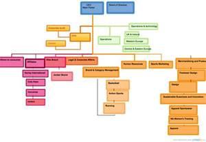 chart adidas organizational structure chart