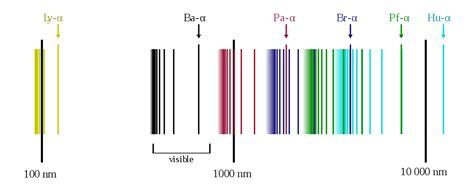 hydrogen spectral series