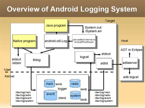 android logging system elinux org - Android Logging
