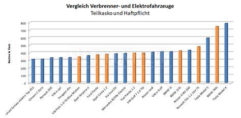 Auto Versicherungen Vergleich by Kfz Versicherung Im Vergleich Kfz Versicherung Fr 252
