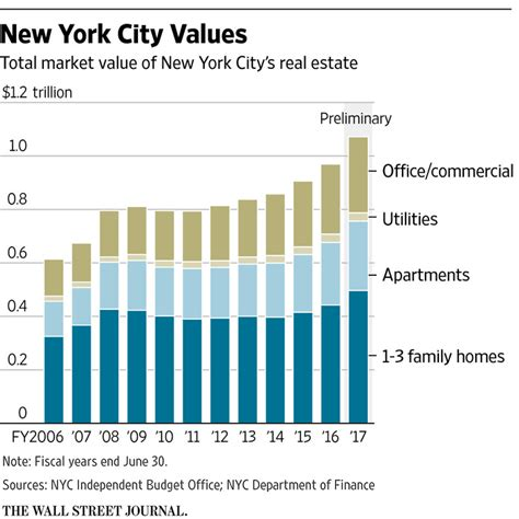 us masters residential property fund asx urf new york