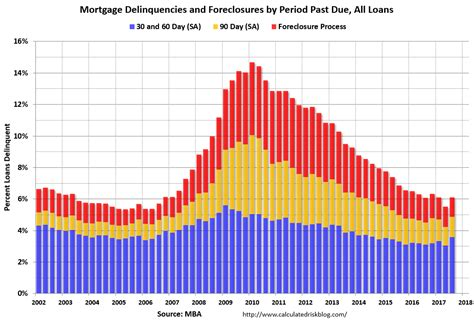 Mba Unemployment Rate 2017 by Calculated Risk Mba Mortgage Delinquency Rate Increases