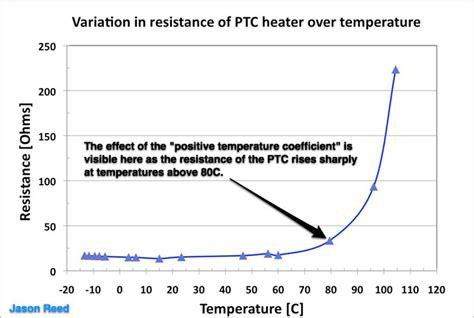 ptc resistor graph 97 855 glt measurements and teardown on a ptc