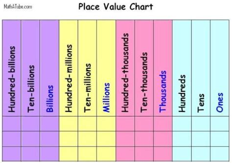 printable place value chart to hundreds place value chart