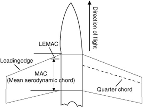 aerodynamic chord answers the most trusted place for answering life s