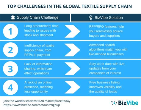 Top Mba Supply Chain by Bizvibe Announces Top 4 Global Textile Supply Chain