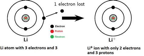 basic chemistry ions cations and anions