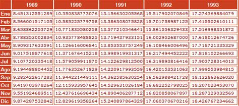 tablas de inpc 2016 indice nacional de precios al consumidor ediciones