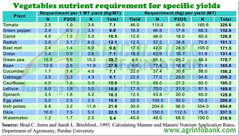 Vegetables Nutrient Requirement For Specific Yields Vegetable Garden Nutrient Requirements