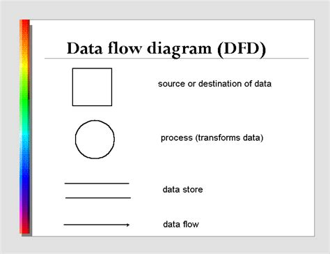 data flow diagram symbols meaning 300 analysis and dfd
