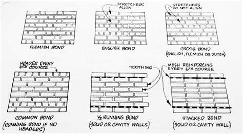 pattern lay definition masonry studyblue
