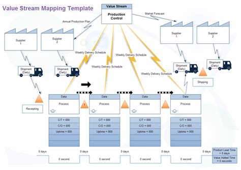 value mapping visio template value mapping software create a value map