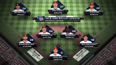 printable mlb all star roster 2015 tight races in nl all star voting mlb com