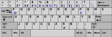 turkish us keyboard layout the ultimate guide to computer keyboards around the world